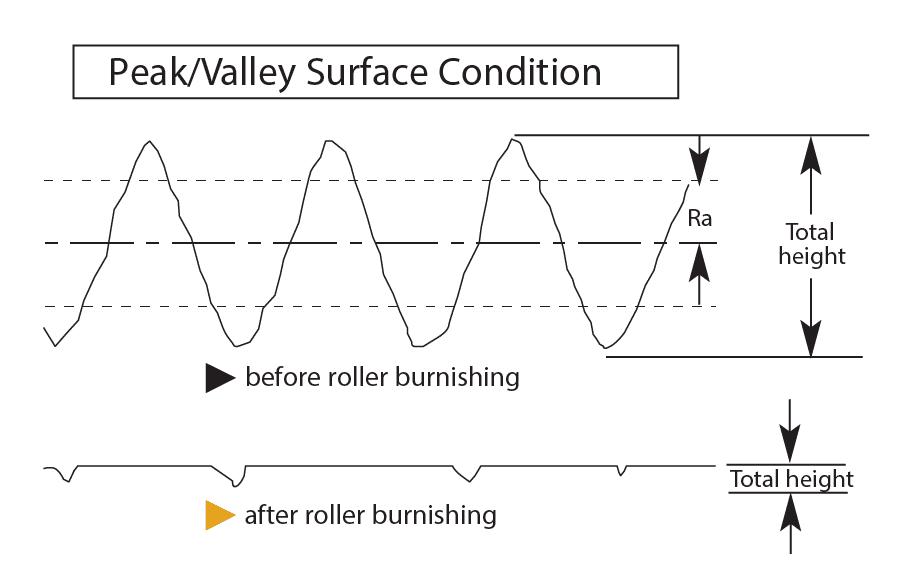 ピーク/バレー表面状態ドラフト